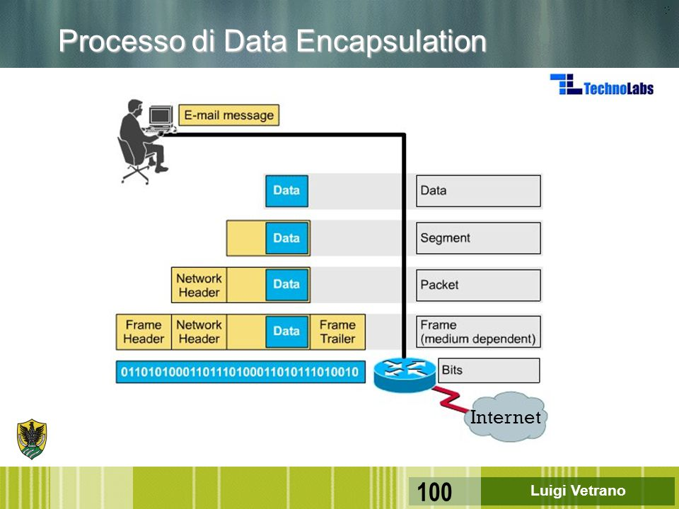 Luigi Vetrano 100 Processo di Data Encapsulation Internet
