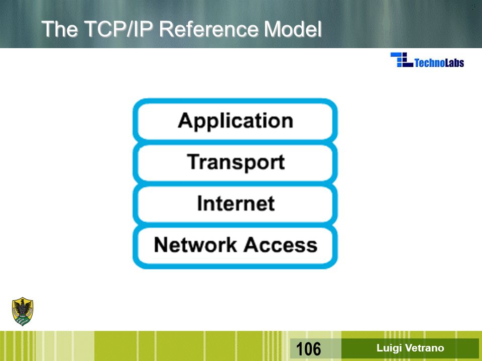 Luigi Vetrano 106 The TCP/IP Reference Model