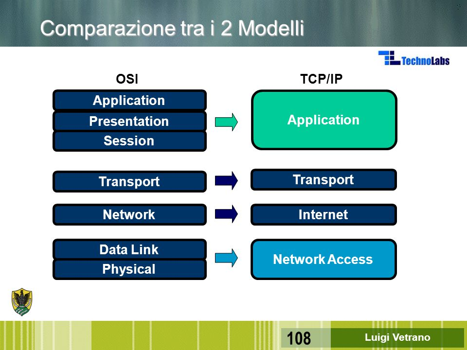 Luigi Vetrano 108 Application Transport Internet Network Access TCP/IP Comparazione tra i 2 Modelli Application Presentation Session Transport Network