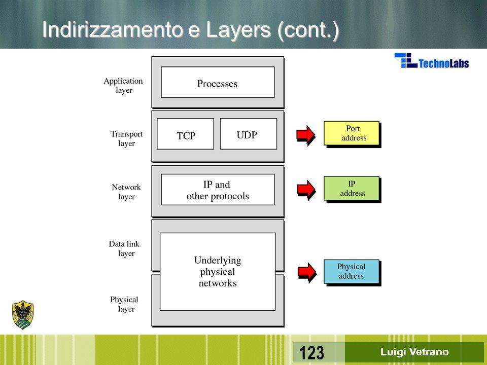 Luigi Vetrano 123 Indirizzamento e Layers (cont.)
