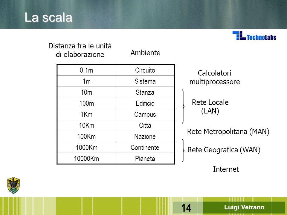 Luigi Vetrano 14 La scala 0.1mCircuito 1mSistema 10mStanza 100mEdificio 1KmCampus 10KmCittà 100KmNazione 1000KmContinente 10000KmPianeta Distanza fra