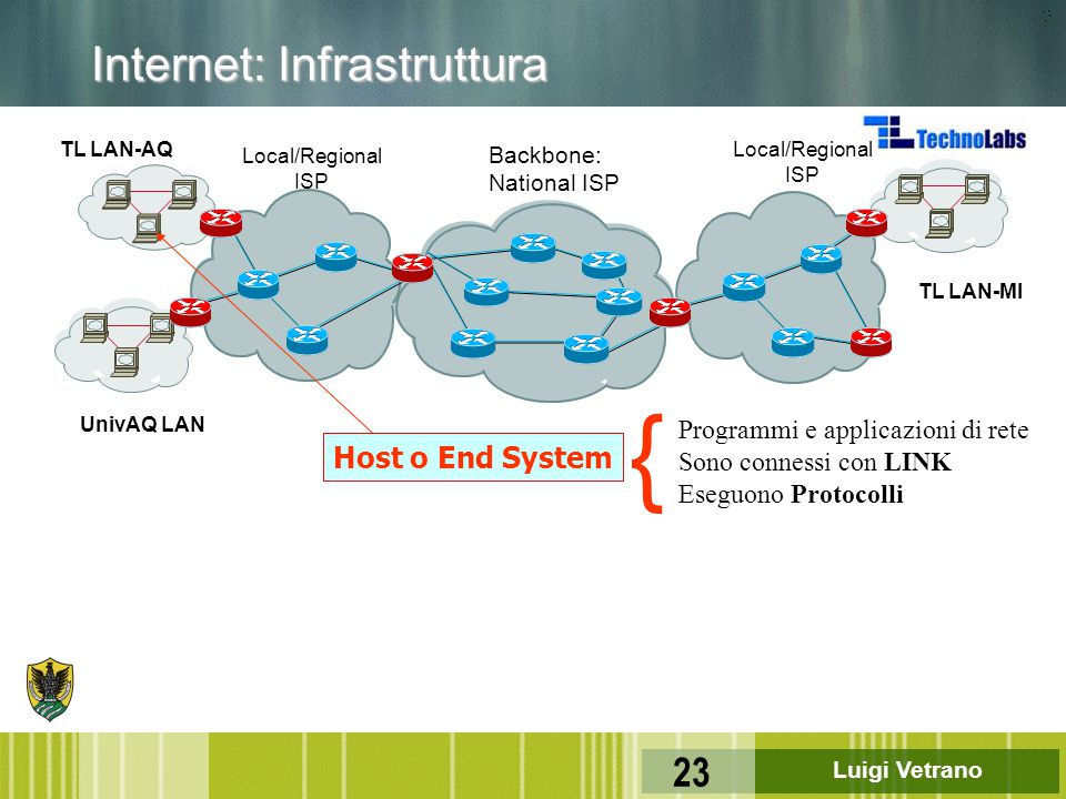 Luigi Vetrano 23 Backbone: National ISP Local/Regional ISP Local/Regional ISP Internet: Infrastruttura TL LAN-AQ TL LAN-MI UnivAQ LAN Host o End Syste
