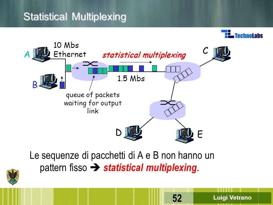 Luigi Vetrano 52 Statistical Multiplexing Le sequenze di pacchetti di A e B non hanno un pattern fisso  statistical multiplexing. A B C 10 Mbs Ethern