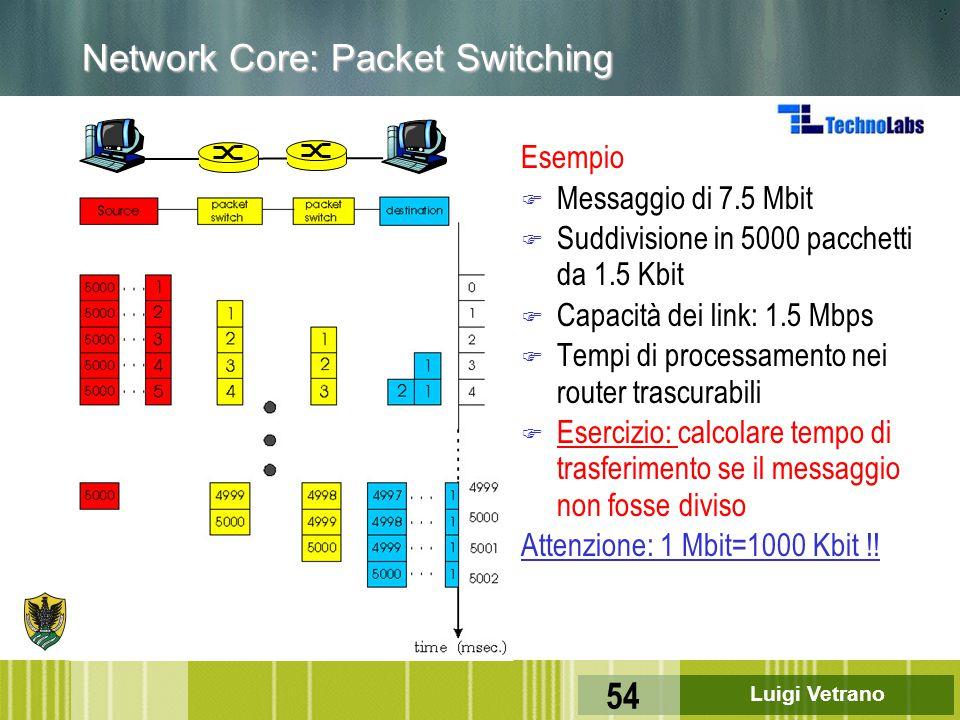 Luigi Vetrano 54 Network Core: Packet Switching Esempio F Messaggio di 7.5 Mbit F Suddivisione in 5000 pacchetti da 1.5 Kbit F Capacità dei link: 1.5