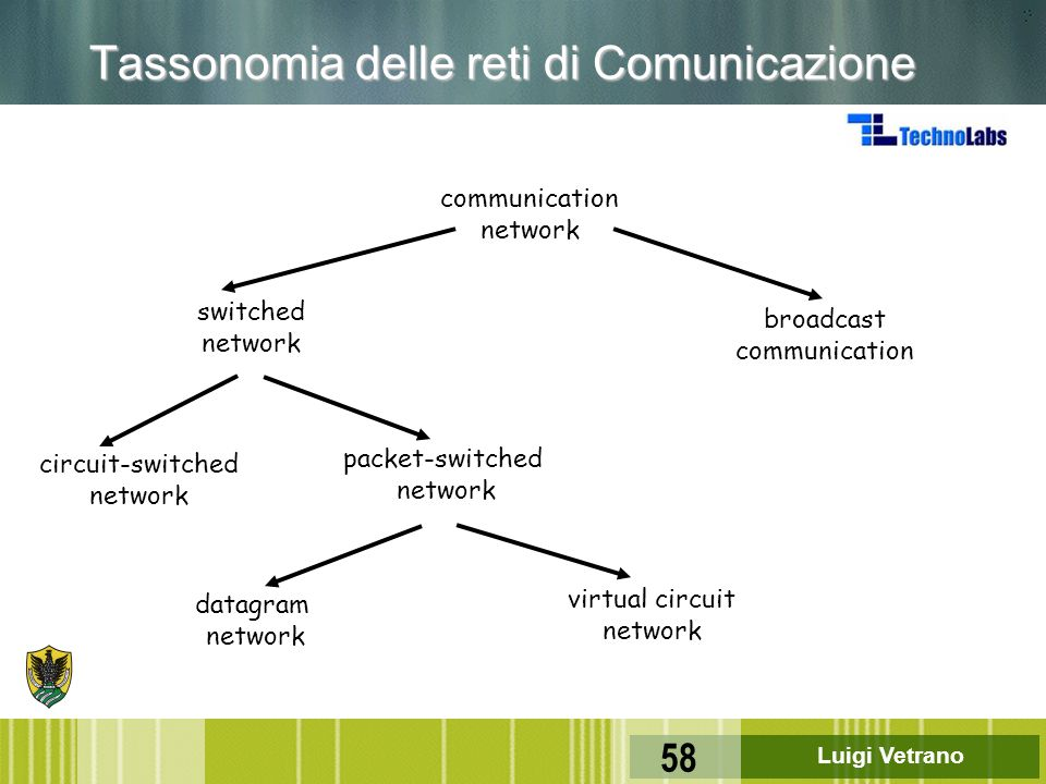 Luigi Vetrano 58 circuit-switched network communication network switched network broadcast communication packet-switched network datagram network virt