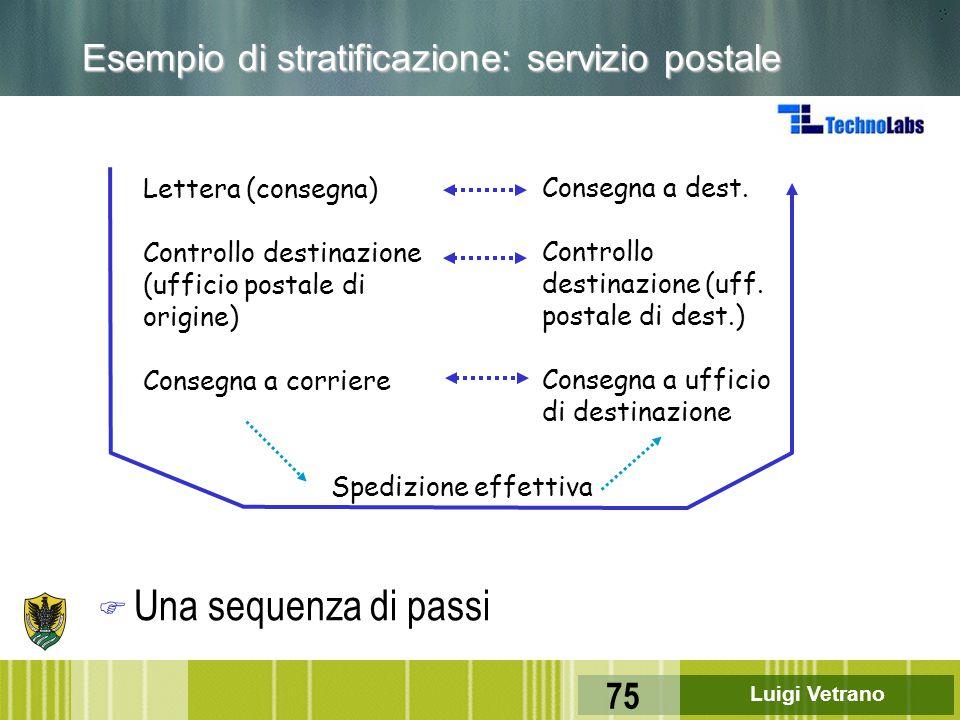 Luigi Vetrano 75 Esempio di stratificazione: servizio postale F Una sequenza di passi Lettera (consegna) Controllo destinazione (ufficio postale di or