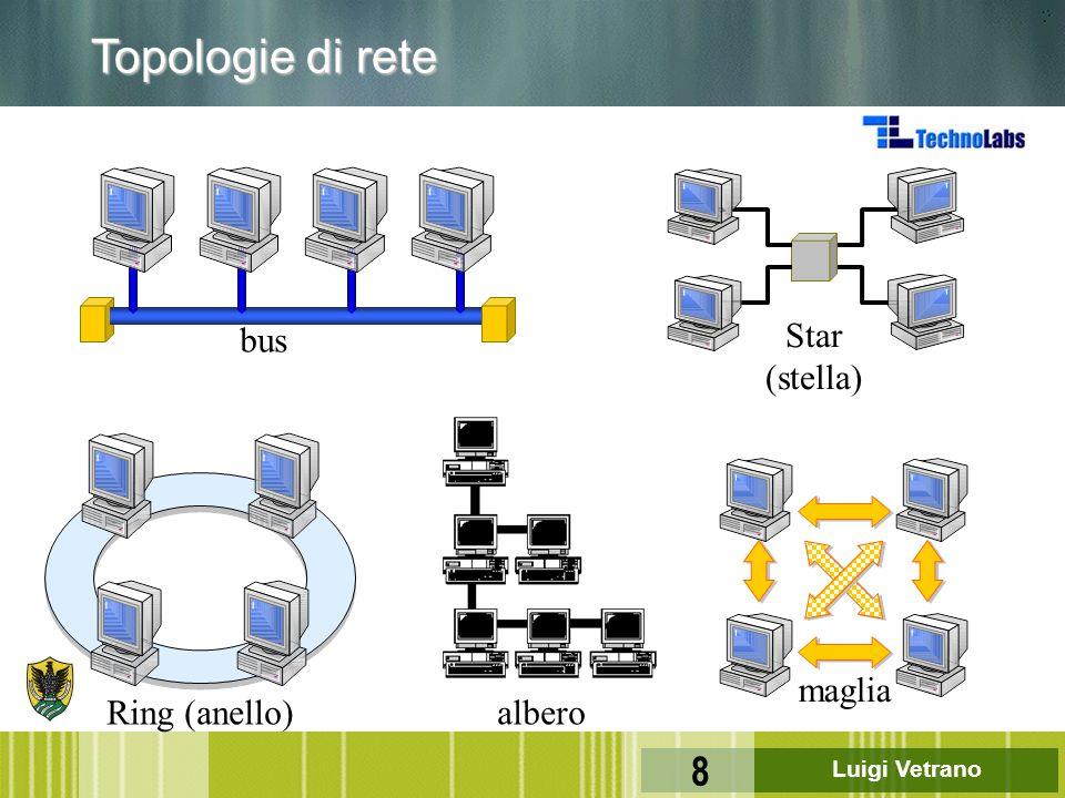 Luigi Vetrano 8 Topologie di rete bus Star (stella) Ring (anello)albero maglia