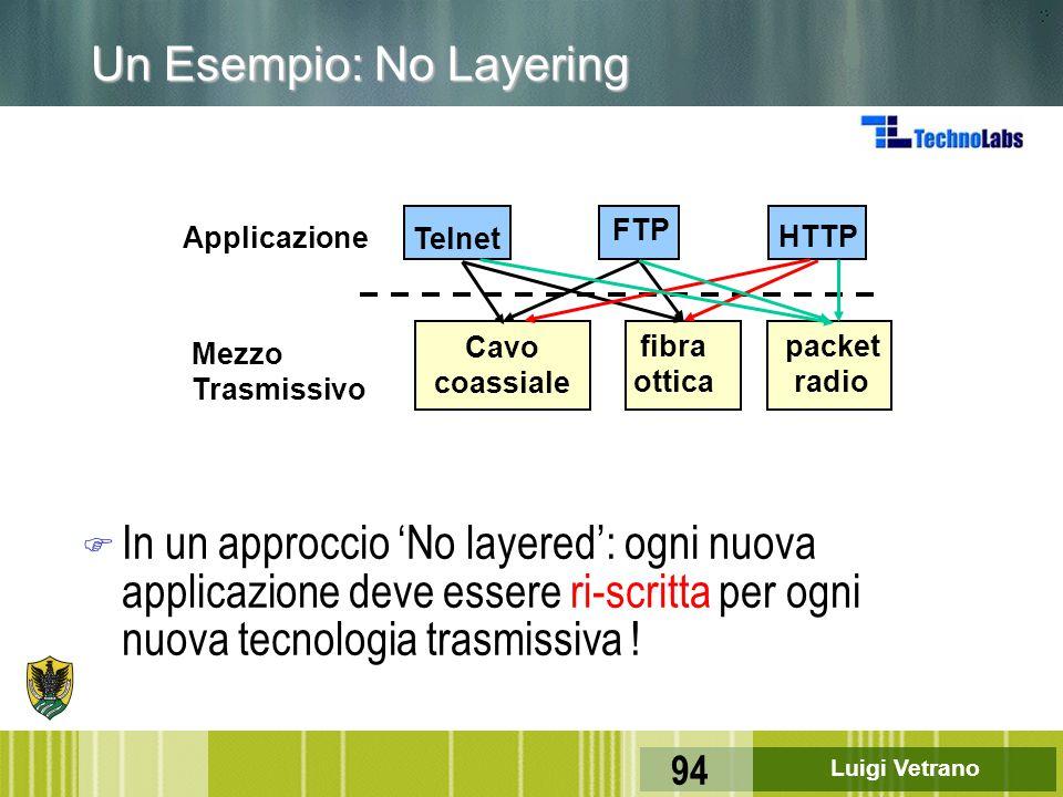 Luigi Vetrano 94 Un Esempio: No Layering F In un approccio 'No layered': ogni nuova applicazione deve essere ri-scritta per ogni nuova tecnologia tras