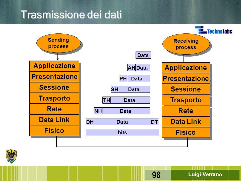 Luigi Vetrano 98 Data Applicazione Presentazione Sessione Trasporto Rete Data Link Fisico Applicazione Presentazione Sessione Trasporto Rete Data Link