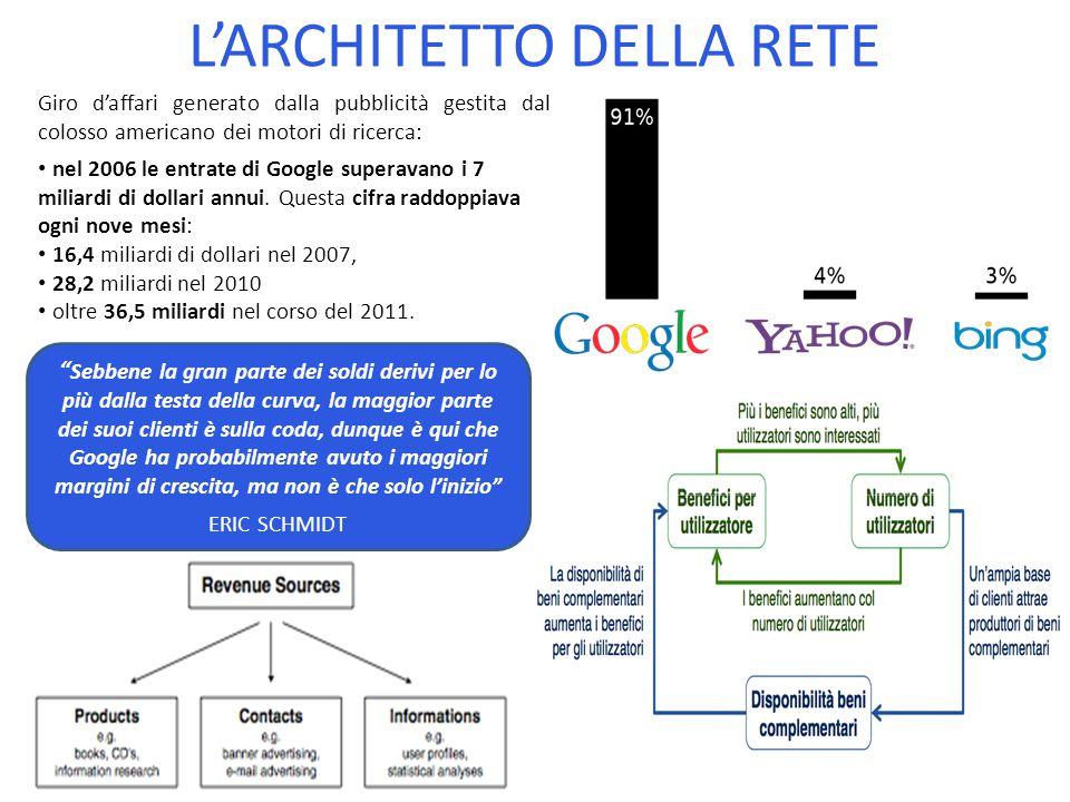 Sebbene la gran parte dei soldi derivi per lo più dalla testa della curva, la maggior parte dei suoi clienti è sulla coda, dunque è qui che Google ha probabilmente avuto i maggiori margini di crescita, ma non è che solo l'inizio ERIC SCHMIDT L'ARCHITETTO DELLA RETE Giro d'affari generato dalla pubblicità gestita dal colosso americano dei motori di ricerca: nel 2006 le entrate di Google superavano i 7 miliardi di dollari annui.