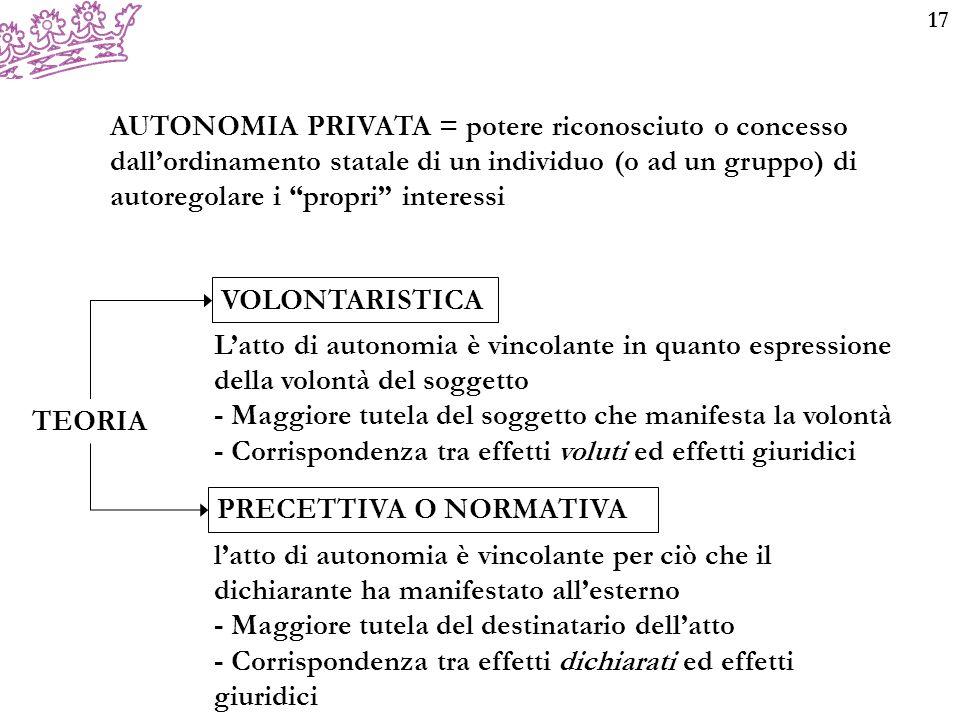 """17 AUTONOMIA PRIVATA = potere riconosciuto o concesso dall'ordinamento statale di un individuo (o ad un gruppo) di autoregolare i """"propri"""" interessi T"""