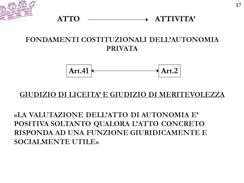 17 ATTO ATTIVITA' FONDAMENTI COSTITUZIONALI DELL'AUTONOMIA PRIVATA Art.2 Art.41 GIUDIZIO DI LICEITA' E GIUDIZIO DI MERITEVOLEZZA «LA VALUTAZIONE DELL'