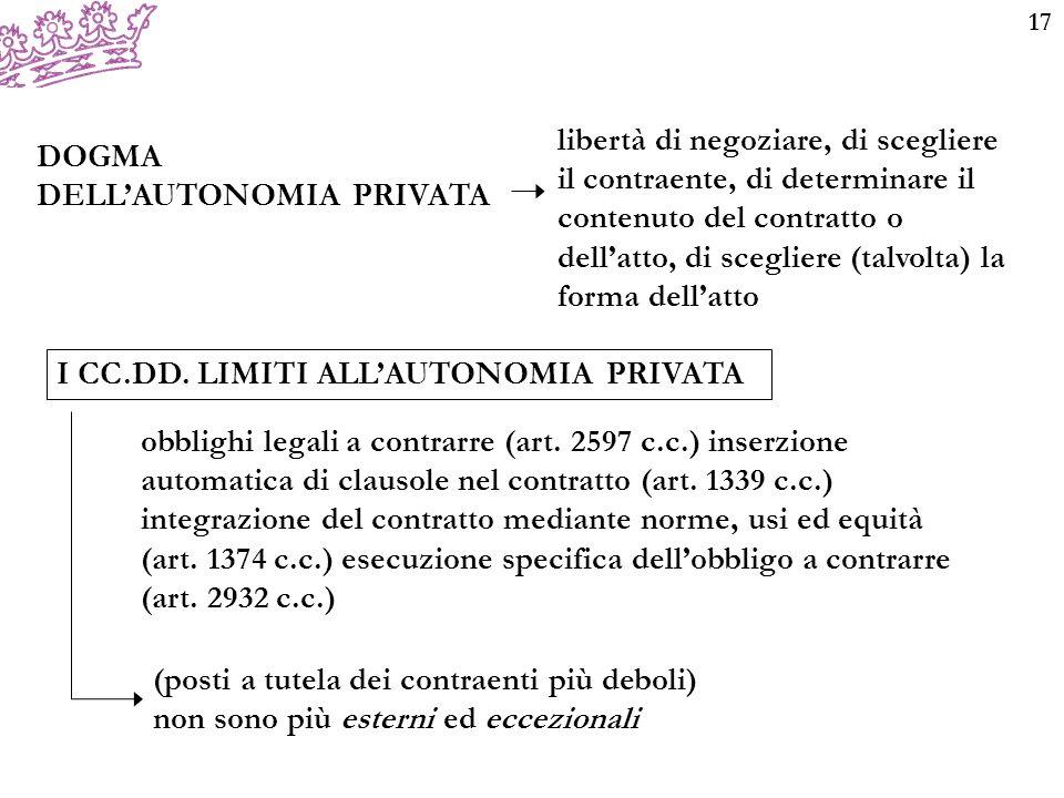 17 DOGMA DELL'AUTONOMIA PRIVATA libertà di negoziare, di scegliere il contraente, di determinare il contenuto del contratto o dell'atto, di scegliere