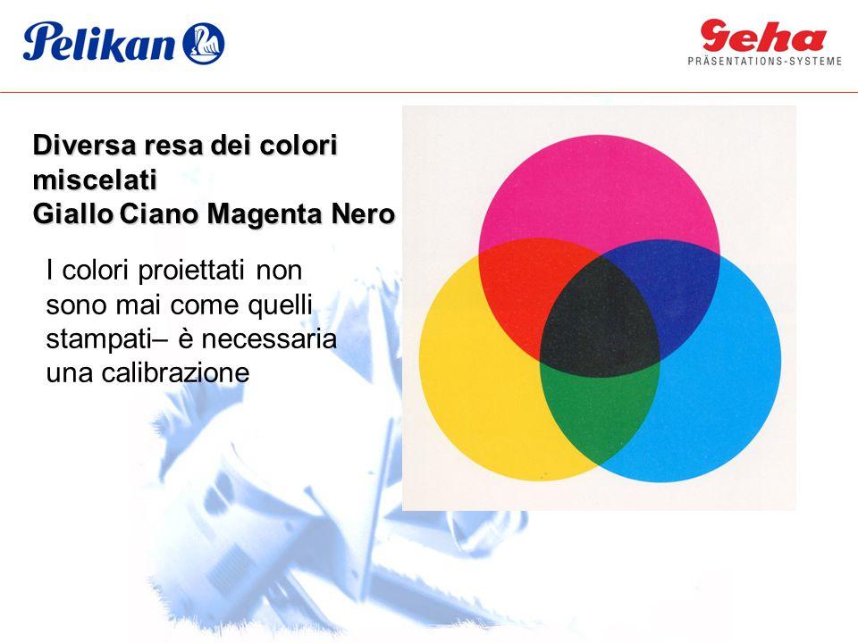 Diversa resa dei colori miscelati Giallo Ciano Magenta Nero I colori proiettati non sono mai come quelli stampati– è necessaria una calibrazione