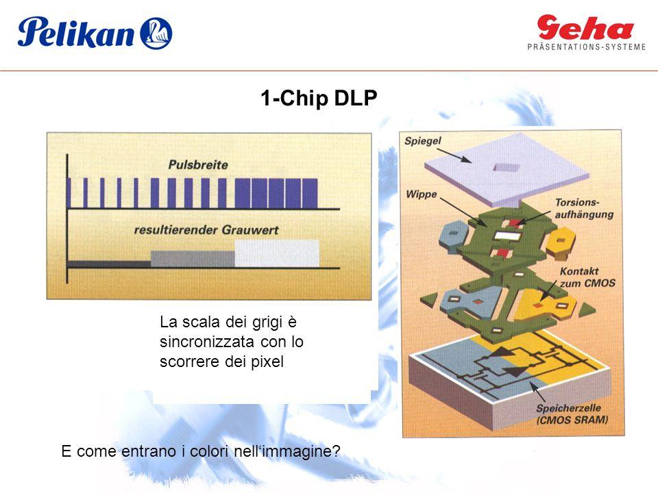 DMDSpiegel-Schema 1-Chip DLP La scala dei grigi è sincronizzata con lo scorrere dei pixel E come entrano i colori nell'immagine?