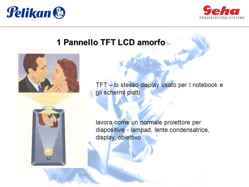 TFT – lo stesso display usato per I notebook e gli schermi piatti lavora come un normale proiettore per diapositive - lampad, lente condensatrice, dis