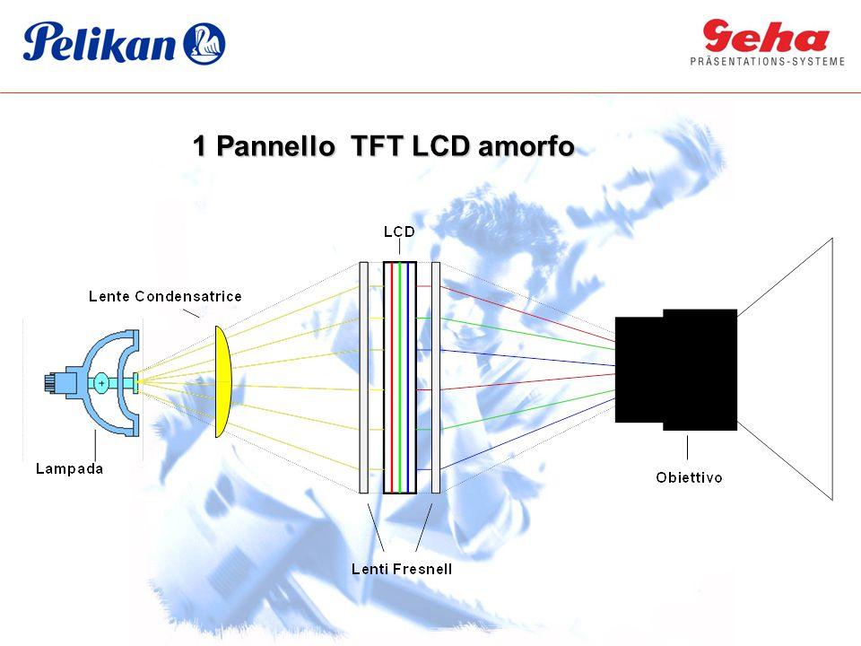 Principali sistemi di proiezione: DLP TM e 3LCD Entrambe le tecnologie usano: sorgente di luce bianca separata nei colori primari modulata da 1 o 3 micro display ricombinata in una immagine (ottenuta miscelando I colori) proiettata sullo schermo attraverso l'obiettivo