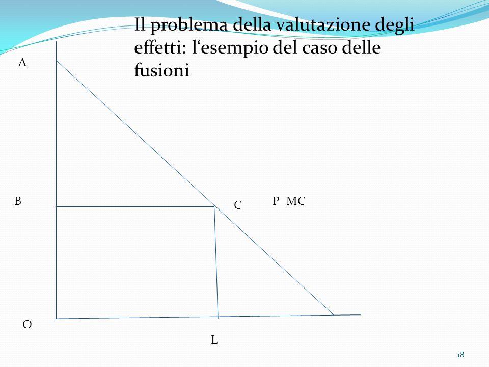 18 P=MC A B C O L Il problema della valutazione degli effetti: l'esempio del caso delle fusioni