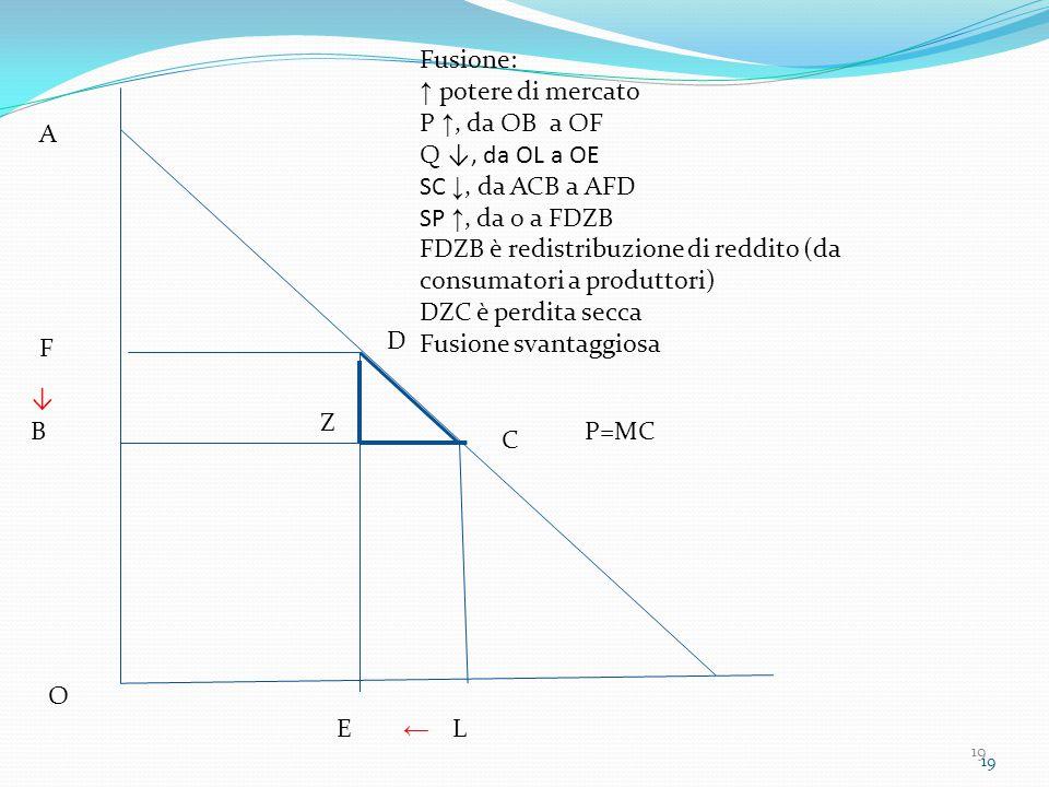 19 P=MC A B C O L F D E Fusione: ↑ potere di mercato P ↑, da OB a OF Q ↓, da OL a OE SC ↓, da ACB a AFD SP ↑, da 0 a FDZB FDZB è redistribuzione di reddito (da consumatori a produttori) DZC è perdita secca Fusione svantaggiosa ← ↓ Z