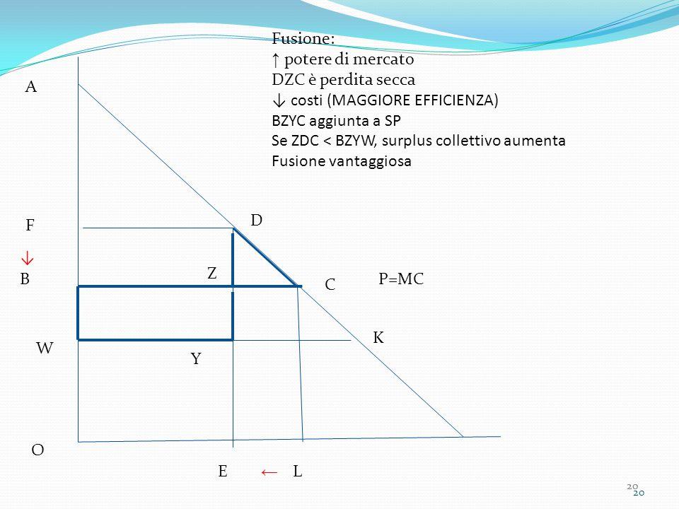 20 P=MC A B C O L F D E Fusione: ↑ potere di mercato DZC è perdita secca ↓ costi (MAGGIORE EFFICIENZA) BZYC aggiunta a SP Se ZDC < BZYW, surplus collettivo aumenta Fusione vantaggiosa ← ↓ Z W K Y