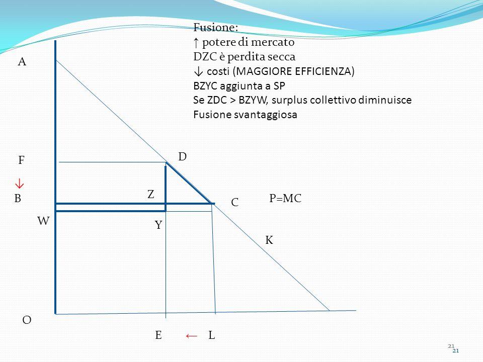 21 P=MC A B C O L F D E Fusione: ↑ potere di mercato DZC è perdita secca ↓ costi (MAGGIORE EFFICIENZA) BZYC aggiunta a SP Se ZDC > BZYW, surplus collettivo diminuisce Fusione svantaggiosa ← ↓ Z W K Y