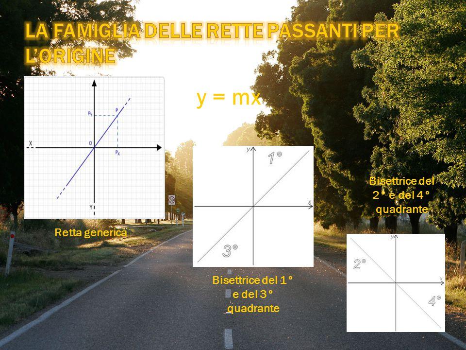 Retta generica Bisettrice del 1° e del 3° quadrante Bisettrice del 2° e del 4° quadrante y = mx