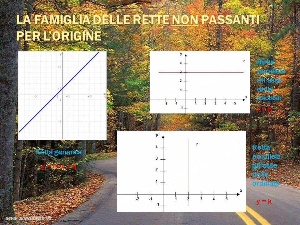 Retta generica Retta parallela all'asse delle ascisse Retta parallela all'asse delle ordinate y = m x + q x = h y = k