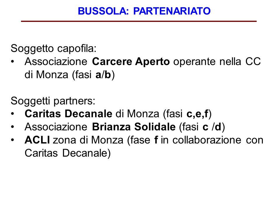 BUSSOLA: PARTENARIATO Soggetto capofila: Associazione Carcere Aperto operante nella CC di Monza (fasi a/b) Soggetti partners: Caritas Decanale di Monz