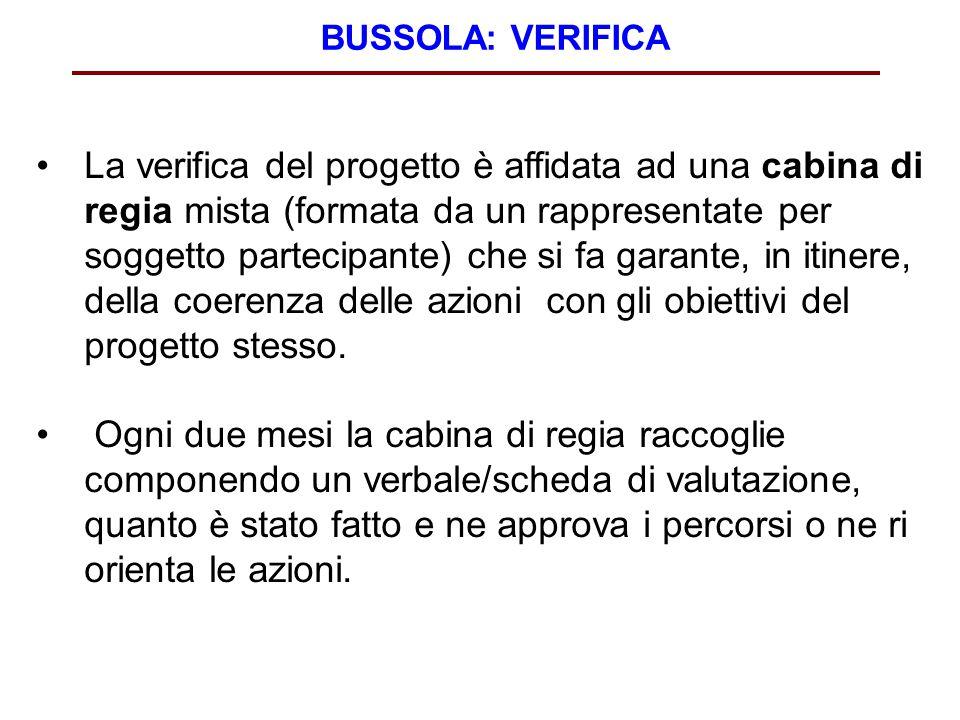 BUSSOLA: VERIFICA La verifica del progetto è affidata ad una cabina di regia mista (formata da un rappresentate per soggetto partecipante) che si fa garante, in itinere, della coerenza delle azioni con gli obiettivi del progetto stesso.