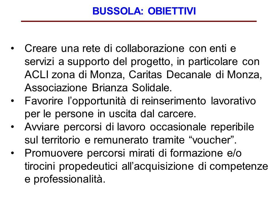BUSSOLA: OBIETTIVI Creare una rete di collaborazione con enti e servizi a supporto del progetto, in particolare con ACLI zona di Monza, Caritas Decana