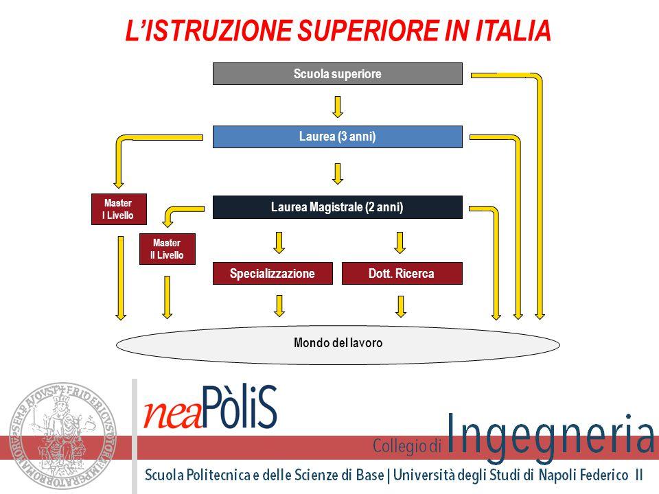 L'ISTRUZIONE SUPERIORE IN ITALIA Scuola superiore Laurea (3 anni) Laurea Magistrale (2 anni) Specializzazione Dott.