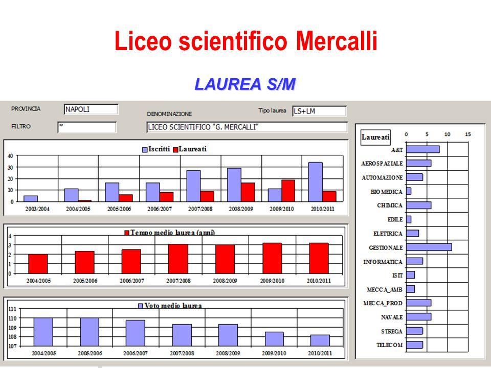 LAUREA S/M