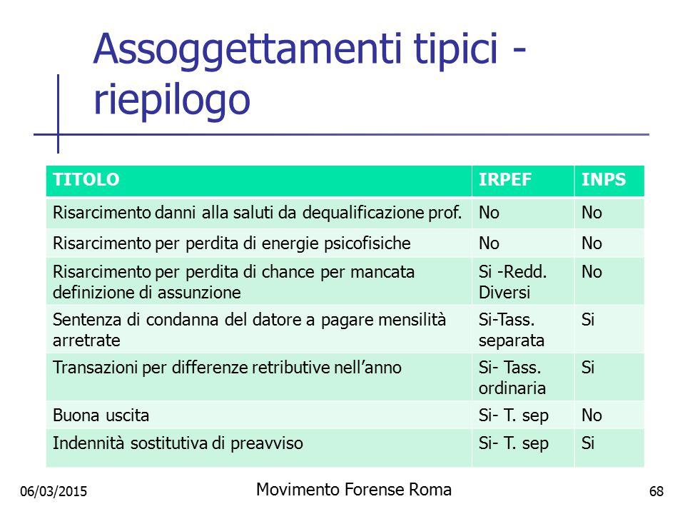 Assoggettamenti tipici - riepilogo TITOLOIRPEFINPS Risarcimento danni alla saluti da dequalificazione prof.No Risarcimento per perdita di energie psic