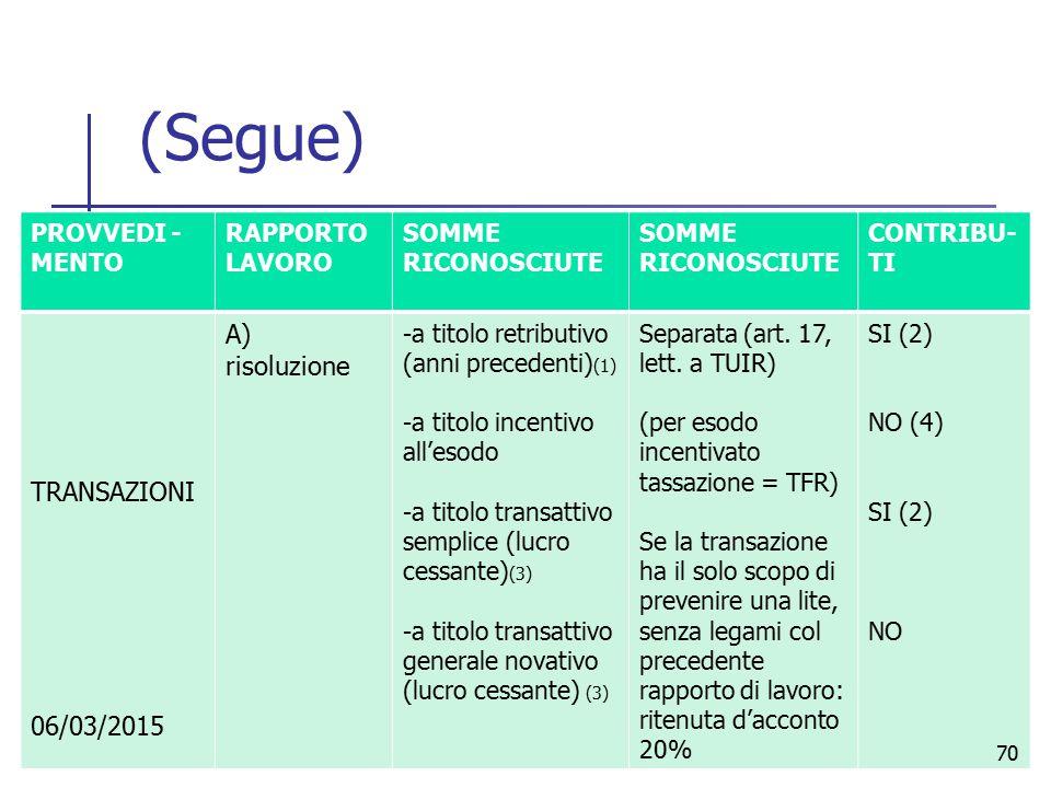 (Segue) PROVVEDI - MENTO RAPPORTO LAVORO SOMME RICONOSCIUTE CONTRIBU- TI TRANSAZIONI A) risoluzione -a titolo retributivo (anni precedenti) (1) -a tit