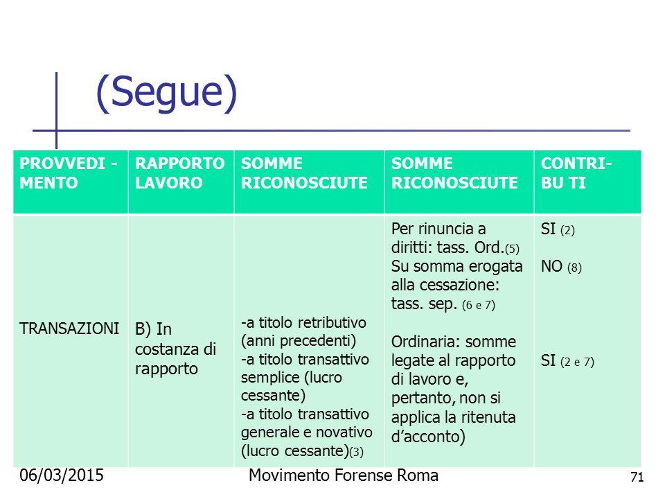 06/03/2015Movimento Forense Roma 71 (Segue) PROVVEDI - MENTO RAPPORTO LAVORO SOMME RICONOSCIUTE CONTRI- BU TI TRANSAZIONI B) In costanza di rapporto -