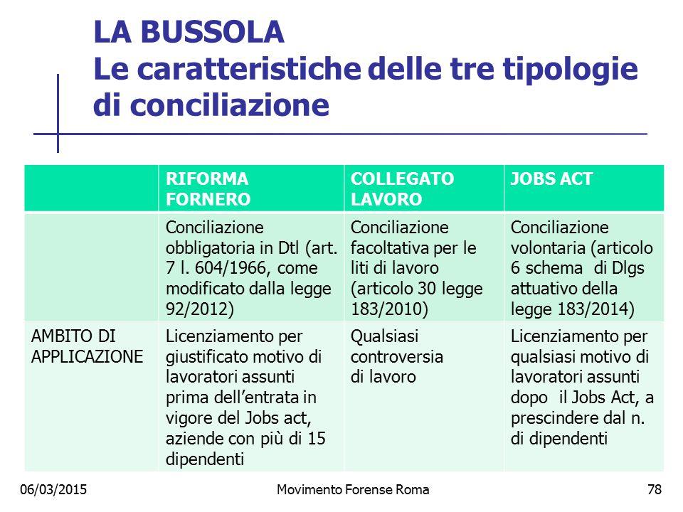 LA BUSSOLA Le caratteristiche delle tre tipologie di conciliazione 06/03/2015Movimento Forense Roma78 RIFORMA FORNERO COLLEGATO LAVORO JOBS ACT Concil