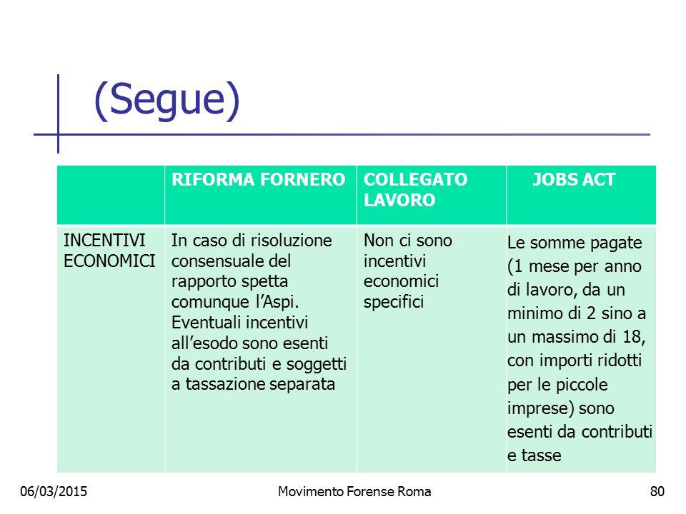 (Segue) 06/03/2015Movimento Forense Roma80 RIFORMA FORNEROCOLLEGATO LAVORO JOBS ACT INCENTIVI ECONOMICI In caso di risoluzione consensuale del rapport