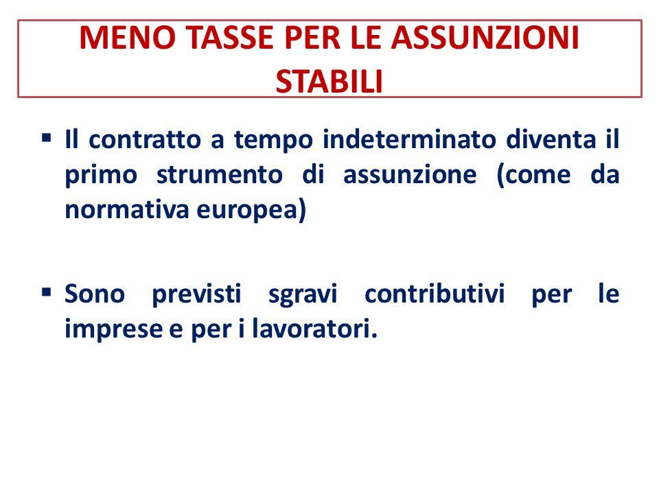 MENO TASSE PER LE ASSUNZIONI STABILI  Il contratto a tempo indeterminato diventa il primo strumento di assunzione (come da normativa europea)  Sono previsti sgravi contributivi per le imprese e per i lavoratori.