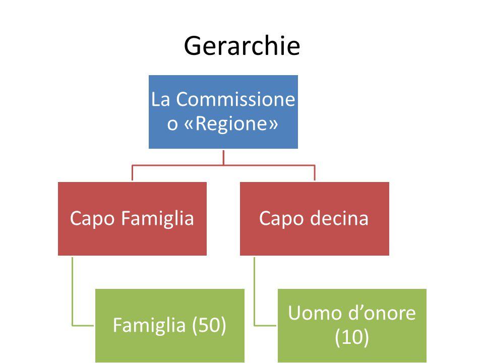 Gerarchie La Commissione o «Regione» Capo Famiglia Famiglia (50) Capo decina Uomo d'onore (10)