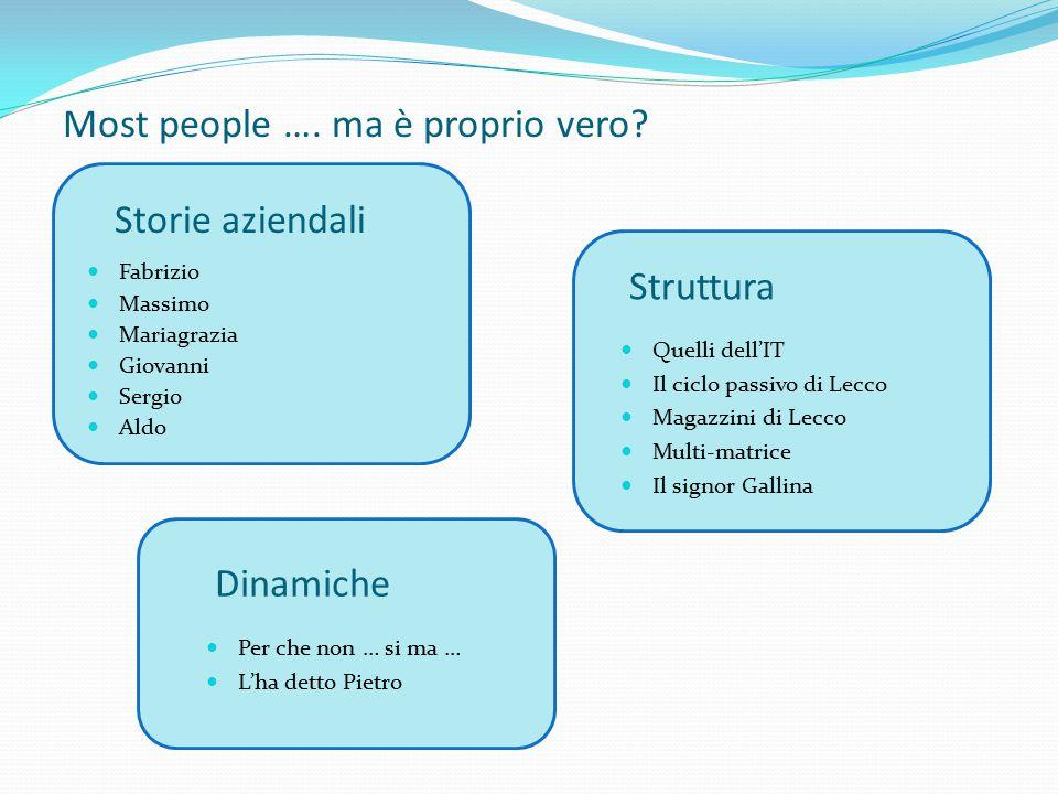 Most people …. ma è proprio vero? Fabrizio Massimo Mariagrazia Giovanni Sergio Aldo Per che non … si ma … L'ha detto Pietro Dinamiche Quelli dell'IT I