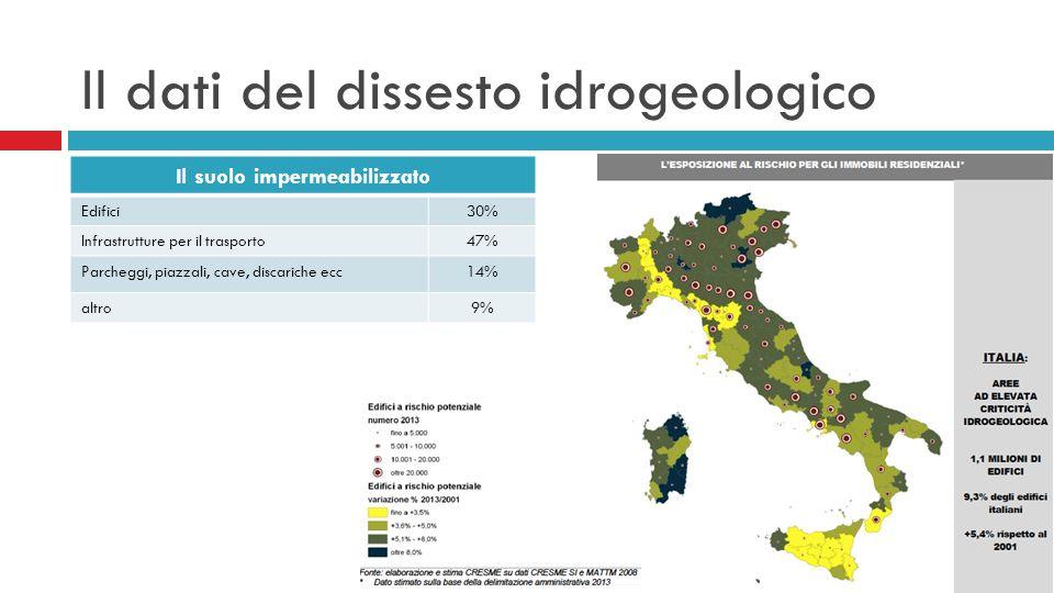 Il dati del dissesto idrogeologico Il suolo impermeabilizzato Edifici30% Infrastrutture per il trasporto47% Parcheggi, piazzali, cave, discariche ecc14% altro9%