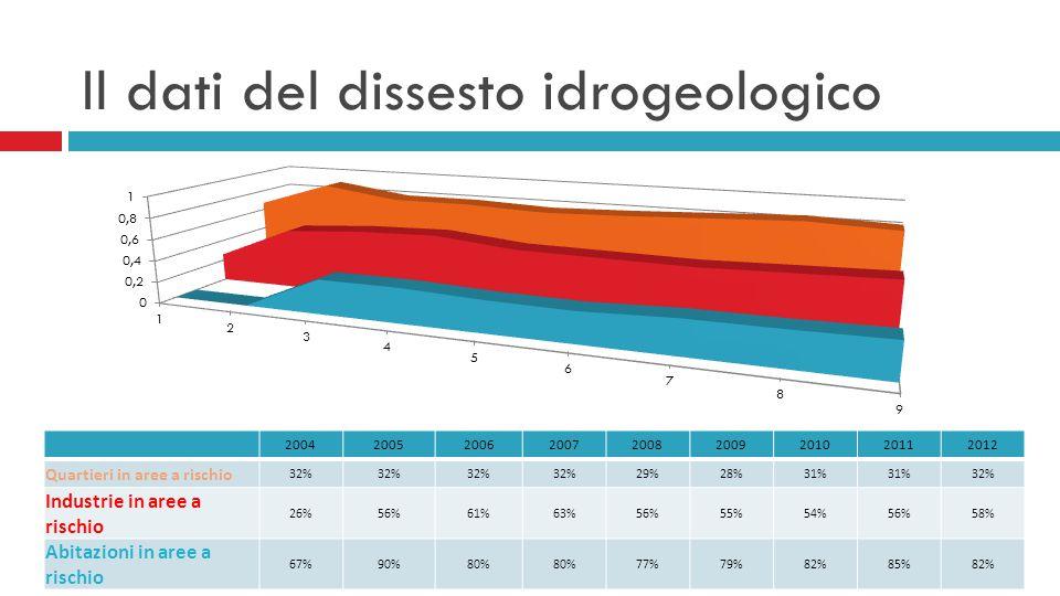 Il dati del dissesto idrogeologico 200420052006200720082009201020112012 Quartieri in aree a rischio 32% 29%28%31% 32% Industrie in aree a rischio 26%56%61%63%56%55%54%56%58% Abitazioni in aree a rischio 67%90%80% 77%79%82%85%82%