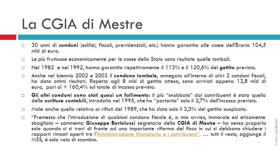 La CGIA di Mestre  30 anni di condoni (edilizi, fiscali, previdenziali, etc.) hanno garantito alle casse dell'Erario 104,5 mld di euro.