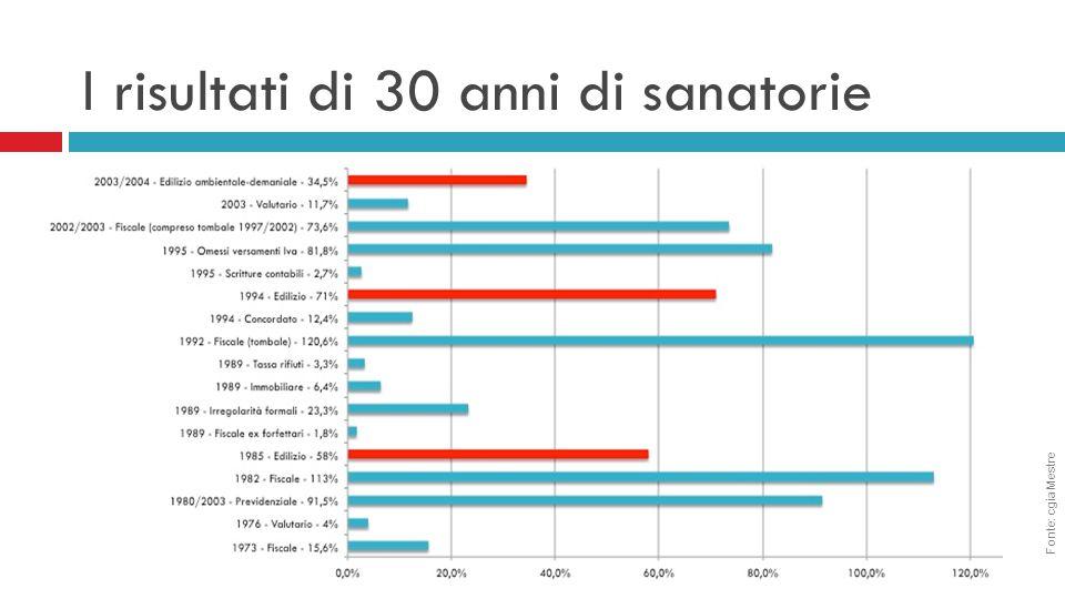I risultati di 30 anni di sanatorie Fonte: cgia Mestre