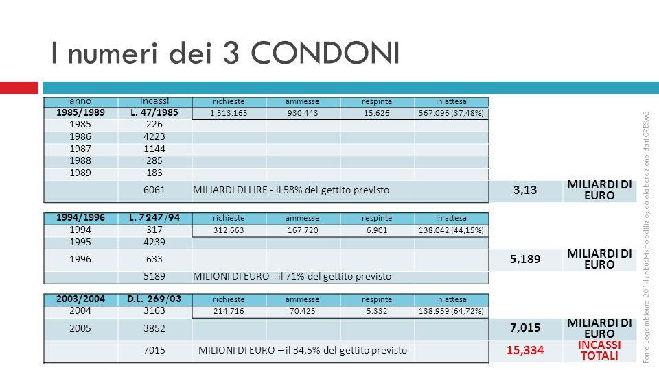 I numeri dei 3 CONDONI annoincassi richiesteammesserespinteIn attesa 1985/1989L.