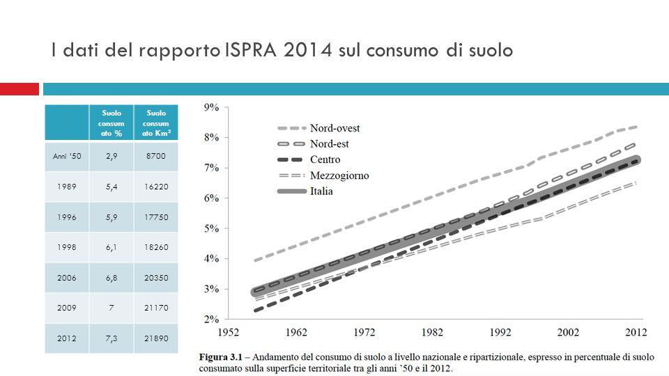 I dati del rapporto ISPRA 2014 sul consumo di suolo Suolo consum ato % Suolo consum ato Km 2 Anni '502,98700 19895,416220 19965,917750 19986,118260 20066,820350 2009721170 20127,321890