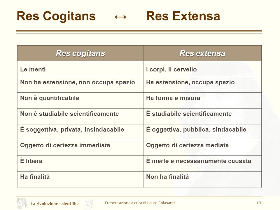 La rivoluzione scientifica Res Cogitans ↔ Res Extensa Presentazione a cura di Lauro Colasanti12 Res cogitans Res extensa Le mentiI corpi, il cervello