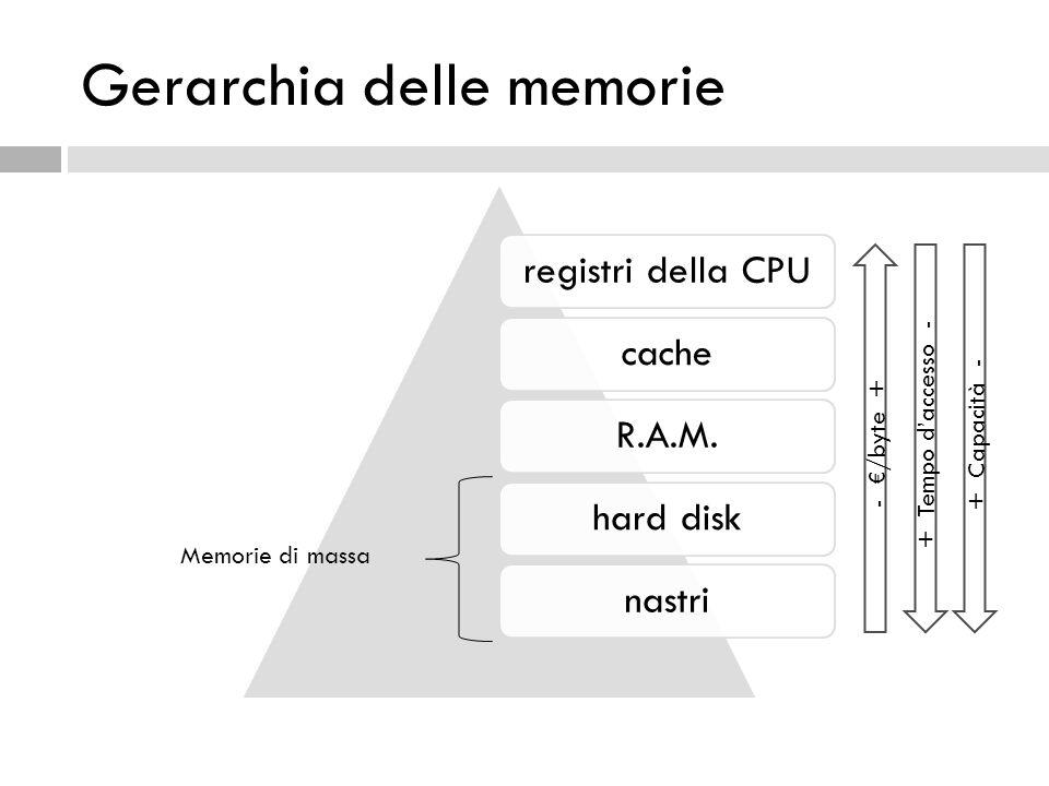 Gerarchia delle memorie registri della CPUcacheR.A.M.hard disknastri Memorie di massa - €/byte + + Tempo d'accesso - + Capacità -