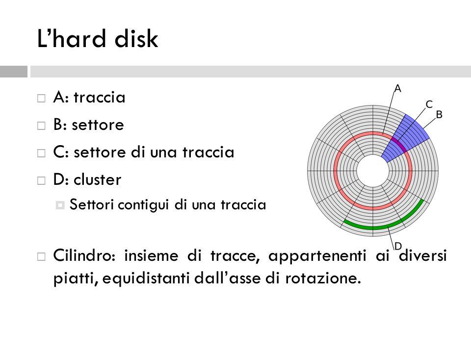L'hard disk  A: traccia  B: settore  C: settore di una traccia  D: cluster  Settori contigui di una traccia  Cilindro: insieme di tracce, appart