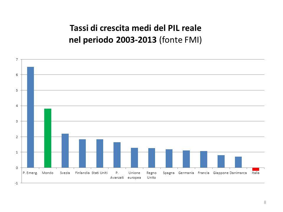 Le ragioni economiche per l unione monetaria.